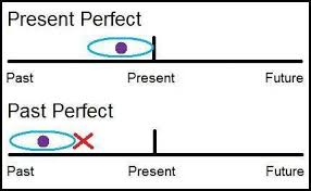 Present Perfect vs Past Perfect chart
